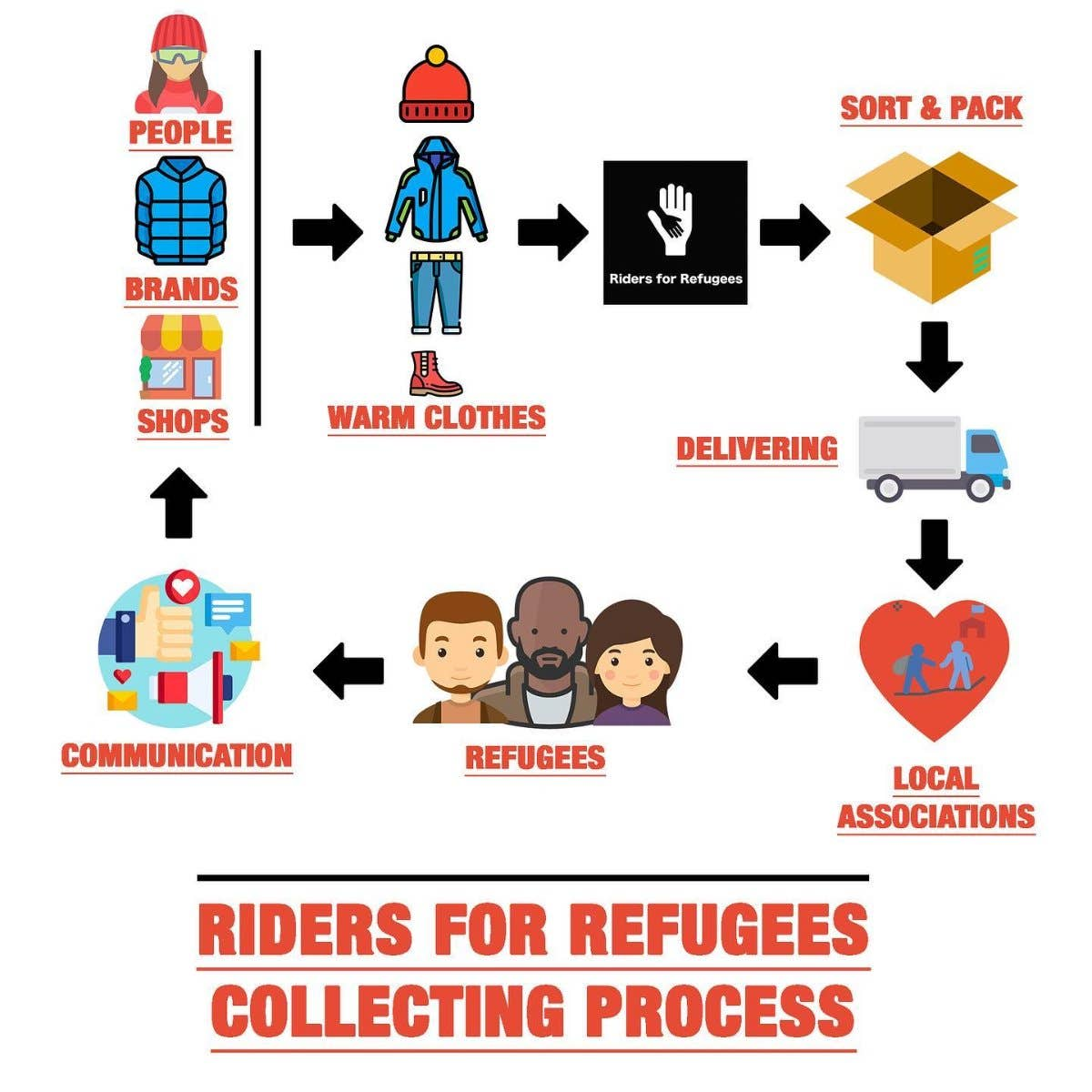 riderforrefugees-processus